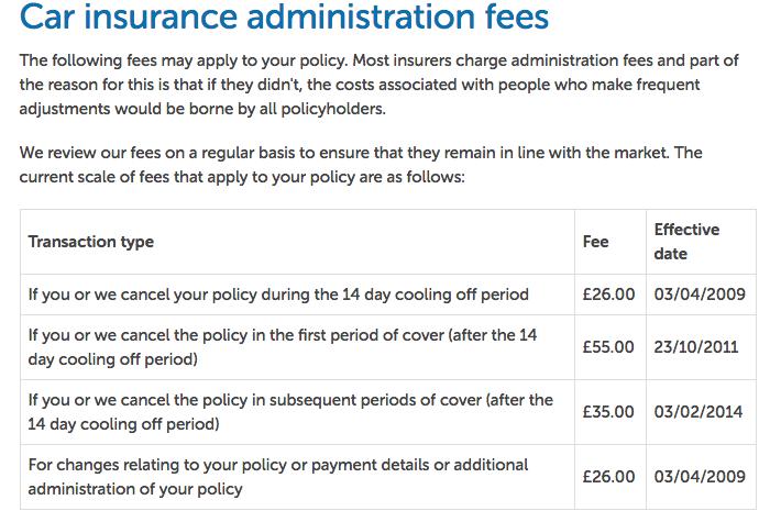 Cancel Esure UK Car Insurance